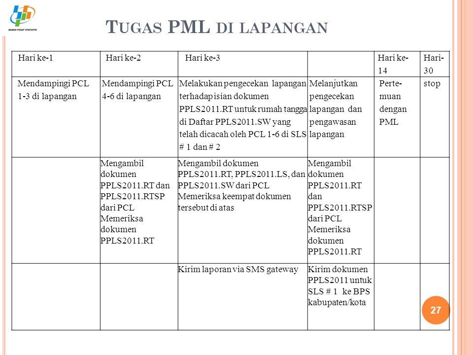 T UGAS PML DI LAPANGAN 27 Hari ke-1Hari ke-2Hari ke-3 Hari ke- 14 Hari- 30 Mendampingi PCL 1-3 di lapangan Mendampingi PCL 4-6 di lapangan Melakukan p
