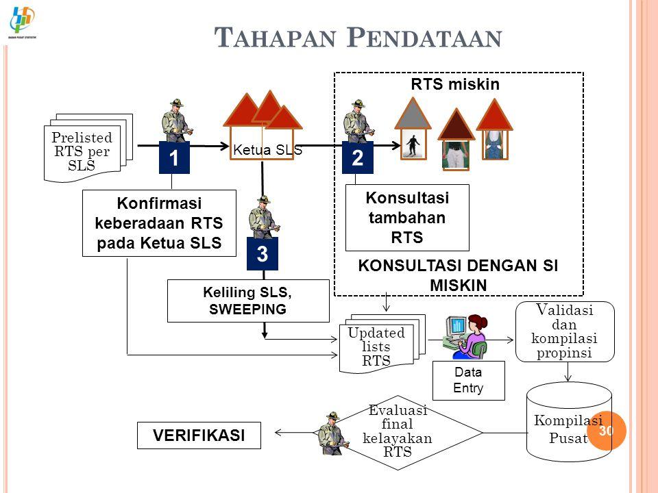 T AHAPAN P ENDATAAN 30 Prelisted RTS per SLS RTS miskin Konfirmasi keberadaan RTS pada Ketua SLS Konsultasi tambahan RTS KONSULTASI DENGAN SI MISKIN K