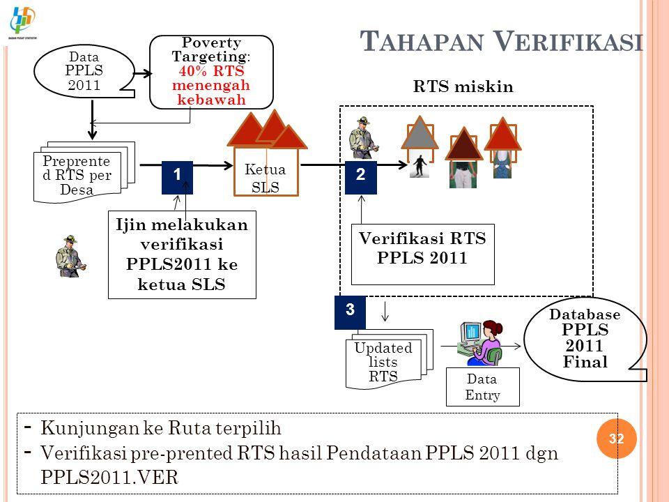 T AHAPAN V ERIFIKASI 32 Preprente d RTS per Desa RTS miskin Ijin melakukan verifikasi PPLS2011 ke ketua SLS Data PPLS 2011 Verifikasi RTS PPLS 2011 Up
