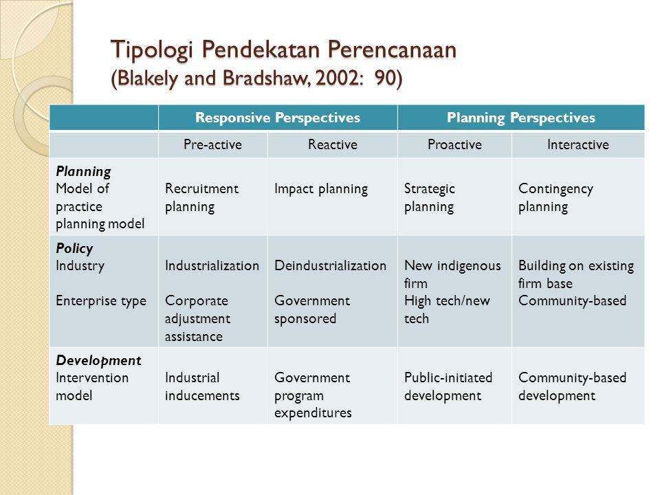 Tipologi Pendekatan Perencanaan (Blakely and Bradshaw, 2002: 90) Responsive PerspectivesPlanning Perspectives Pre-activeReactiveProactiveInteractive P
