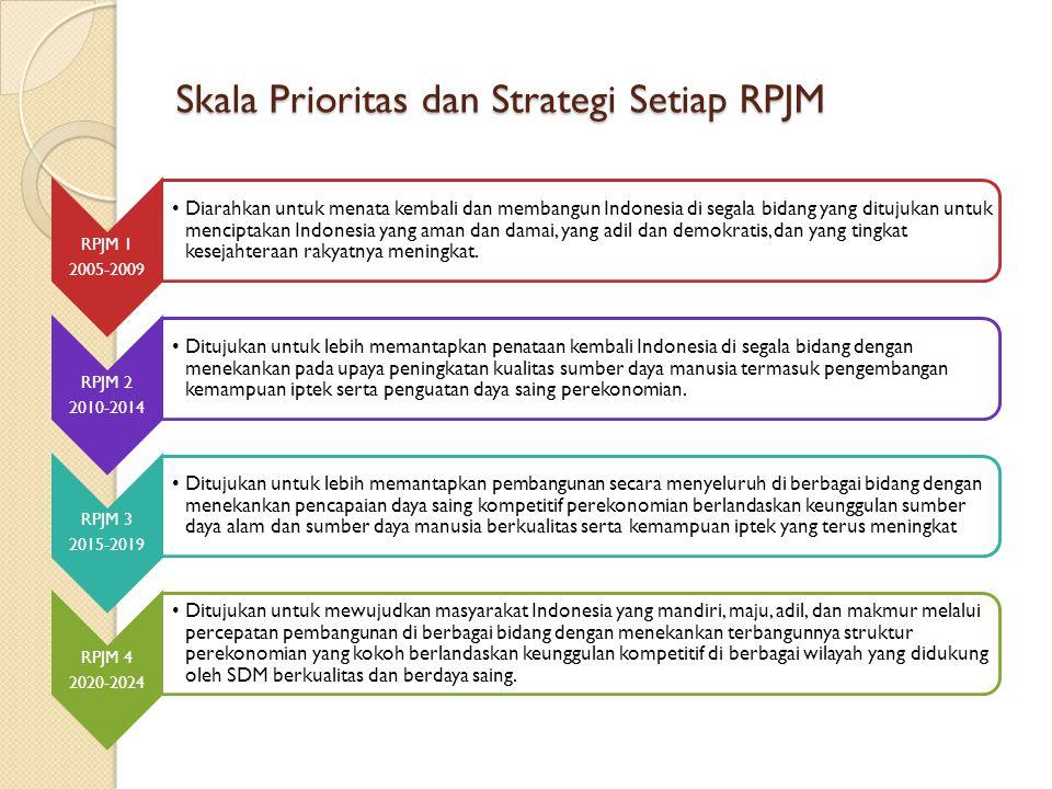 Skala Prioritas dan Strategi Setiap RPJM RPJM 1 2005-2009 Diarahkan untuk menata kembali dan membangun Indonesia di segala bidang yang ditujukan untuk