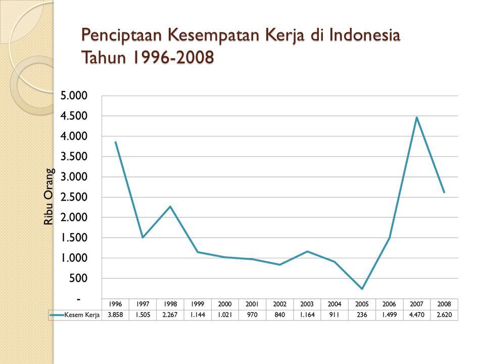 Penciptaan Kesempatan Kerja di Indonesia Tahun 1996-2008