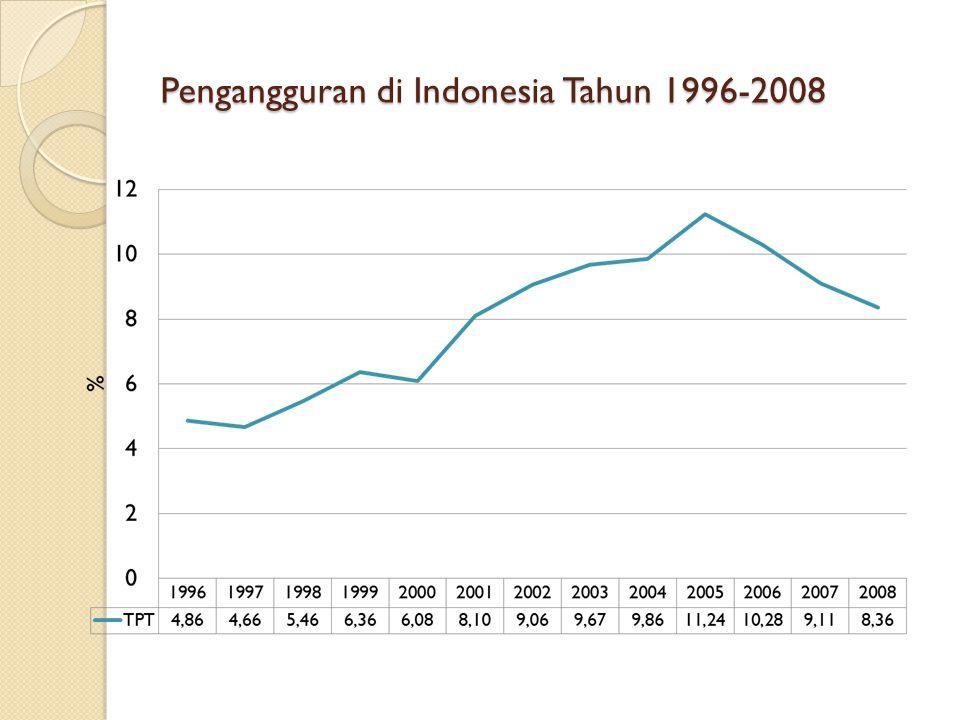 Pengangguran di Indonesia Tahun 1996-2008