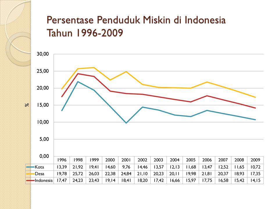 Persentase Penduduk Miskin di Indonesia Tahun 1996-2009