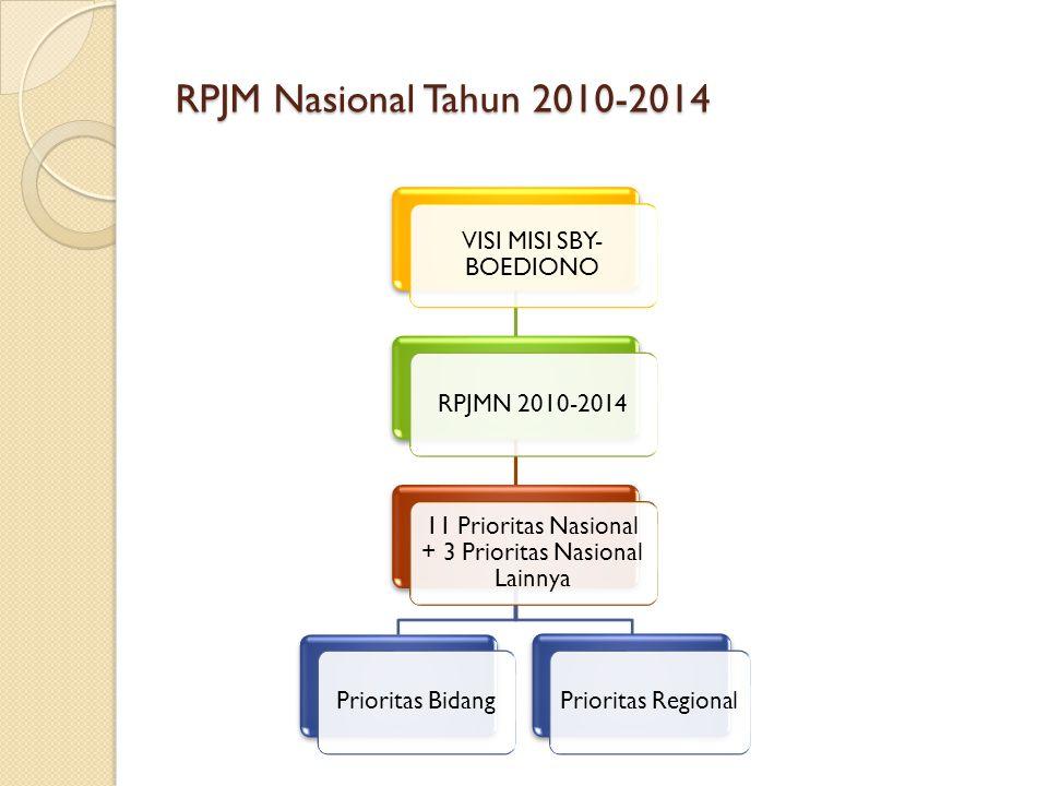 RPJM Nasional Tahun 2010-2014 VISI MISI SBY- BOEDIONO RPJMN 2010-2014 11 Prioritas Nasional + 3 Prioritas Nasional Lainnya Prioritas BidangPrioritas R