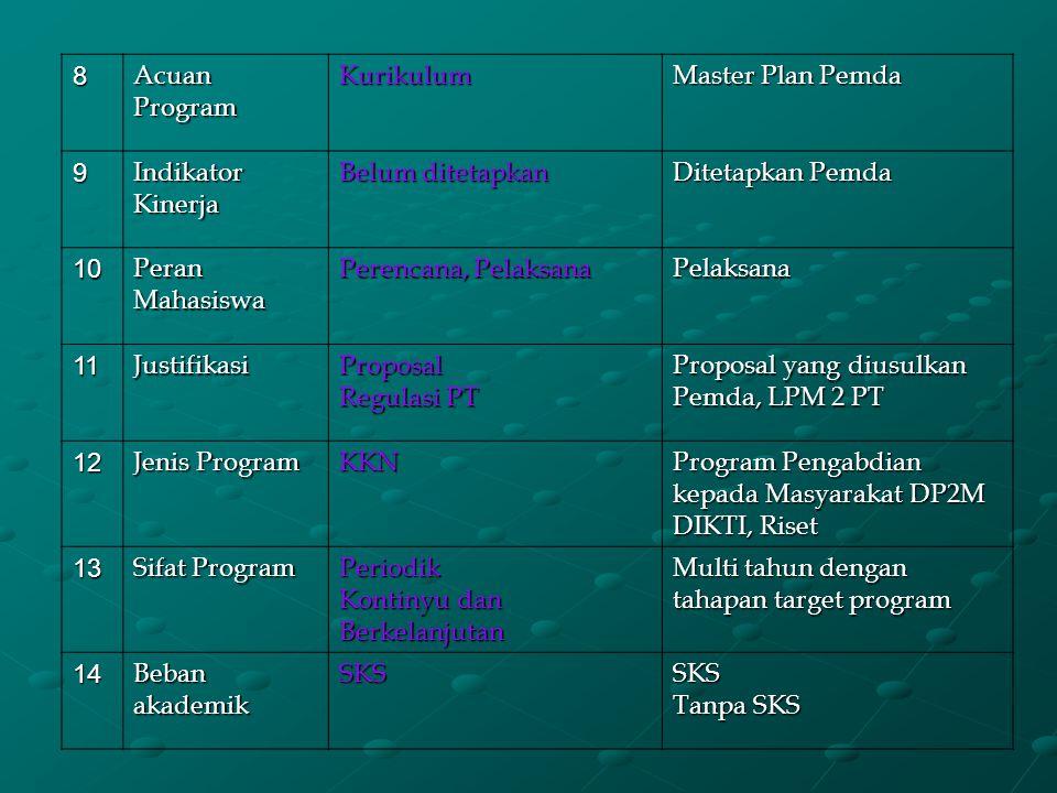 Manfaat KKN (Lanjutan 3) Bagi Pemerintah/Institusi Lain Sebagai pertimbangan dalam penyusunan kebijakan pemba- ngunan Membantu mempercepat pemba- ngunan daerah Terjalinnya kemitraan dengan PT