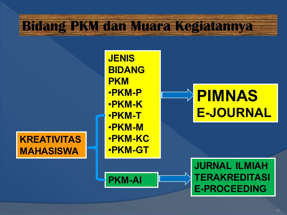 PROGRAM KREATIVITAS MAHASISWA 12 PKM PKMP: Penelitian PKMT: Penerapan Teknologi PKMK: Kewirausahaan PKMM: Pengabdian Masyarakat PKM-AI: Artikel Ilmiah