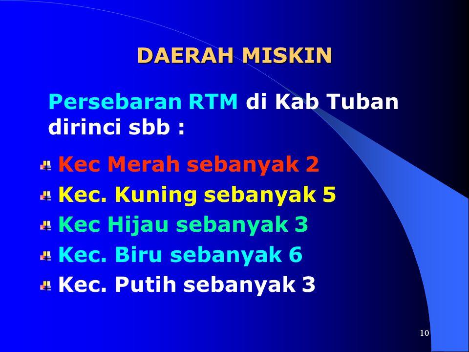 9 Kondisi Kemiskinan Pendataan Kemiskinan Indikator Baru (PKIB) th 2001 BPS Prop Jawa Timur RTM di Kab Tuban sebanyak 73.930 atau 27,59 % dari total r