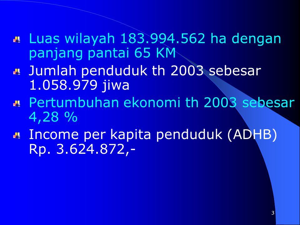 3 Luas wilayah 183.994.562 ha dengan panjang pantai 65 KM Jumlah penduduk th 2003 sebesar 1.058.979 jiwa Pertumbuhan ekonomi th 2003 sebesar 4,28 % Income per kapita penduduk (ADHB) Rp.