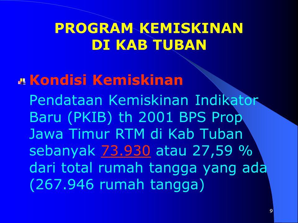 9 Kondisi Kemiskinan Pendataan Kemiskinan Indikator Baru (PKIB) th 2001 BPS Prop Jawa Timur RTM di Kab Tuban sebanyak 73.930 atau 27,59 % dari total rumah tangga yang ada (267.946 rumah tangga) PROGRAM KEMISKINAN DI KAB TUBAN