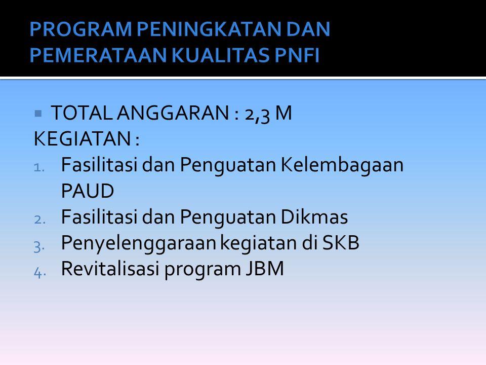  TOTAL ANGGARAN : 2,3 M KEGIATAN : 1. Fasilitasi dan Penguatan Kelembagaan PAUD 2. Fasilitasi dan Penguatan Dikmas 3. Penyelenggaraan kegiatan di SKB