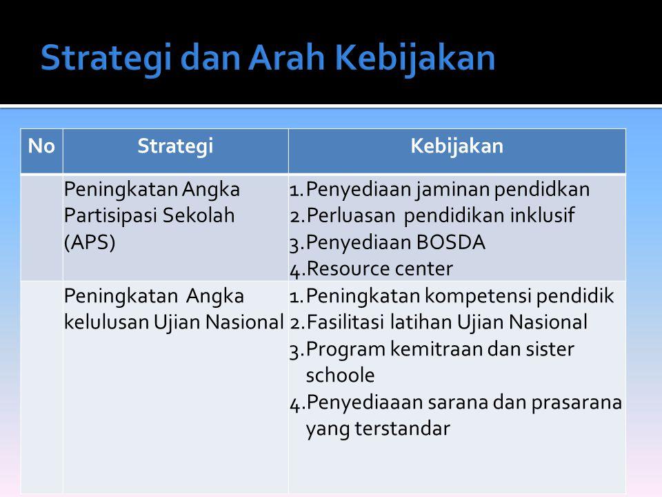 NoStrategiKebijakan Peningkatan Angka Partisipasi Sekolah (APS) 1.Penyediaan jaminan pendidkan 2.Perluasan pendidikan inklusif 3.Penyediaan BOSDA 4.Re