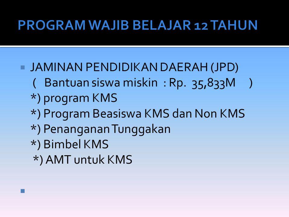  JAMINAN PENDIDIKAN DAERAH (JPD) ( Bantuan siswa miskin : Rp. 35,833M ) *) program KMS *) Program Beasiswa KMS dan Non KMS *) Penanganan Tunggakan *)