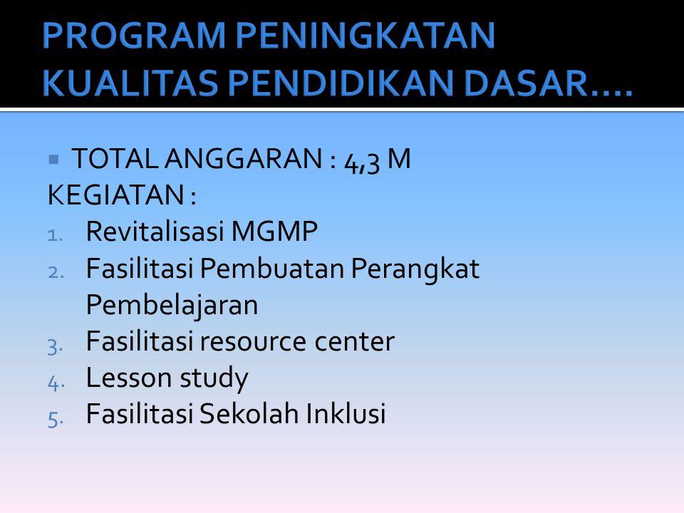  TOTAL ANGGARAN : 4,3 M KEGIATAN : 1. Revitalisasi MGMP 2. Fasilitasi Pembuatan Perangkat Pembelajaran 3. Fasilitasi resource center 4. Lesson study