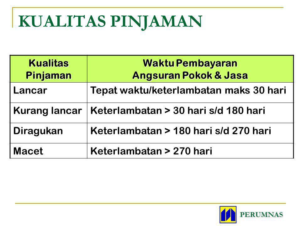 KUALITAS PINJAMAN Kualitas Pinjaman Waktu Pembayaran Angsuran Pokok & Jasa LancarTepat waktu/keterlambatan maks 30 hari Kurang lancarKeterlambatan > 3