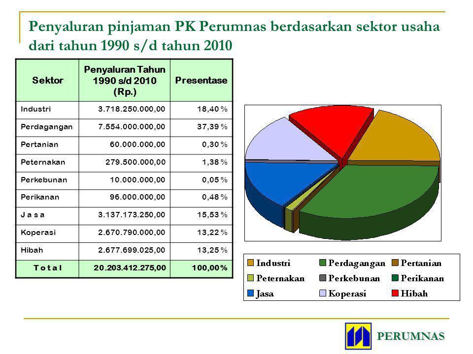Sektor Penyaluran Tahun 1990 s/d 2010 (Rp.) Presentase Industri3.718.250.000,0018,40 % Perdagangan7.554.000.000,0037,39 % Pertanian60.000.000,000,30 %