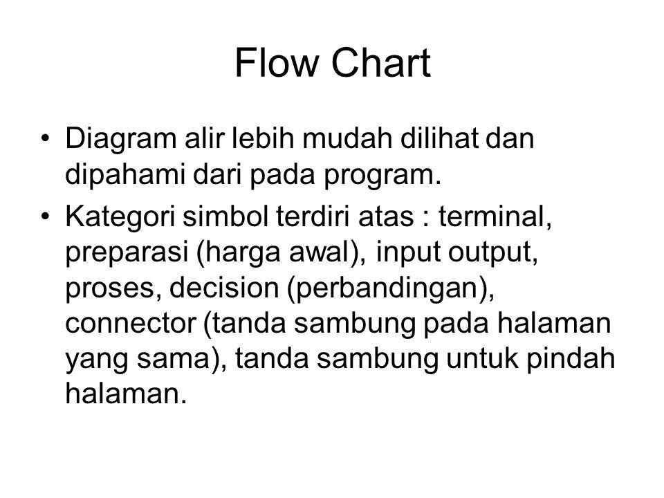 Simbol Dasar Diagram Alir Simbol digunakan dalam pembuatan diagram alir /flow chart. Ada program yang memfasilitasi, antara lain Ace Flowcharting, Flo