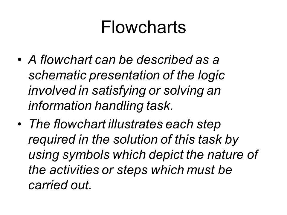 Flow Chart Diagram alir lebih mudah dilihat dan dipahami dari pada program. Kategori simbol terdiri atas : terminal, preparasi (harga awal), input out