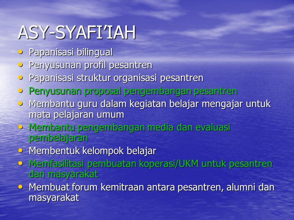 ASY-SYAFI'IAH Papanisasi bilingual Papanisasi bilingual Penyusunan profil pesantren Penyusunan profil pesantren Papanisasi struktur organisasi pesantr