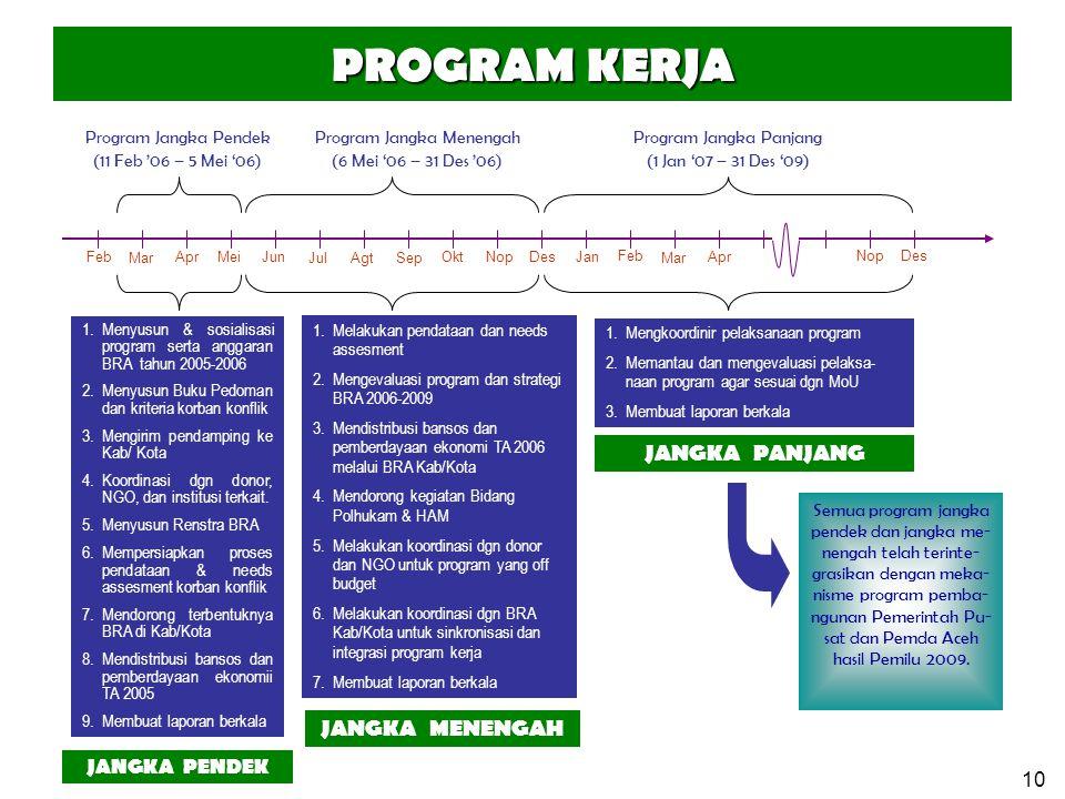 10 PROGRAM KERJA Mar MeiApr Jul Jun AgtSep Des Program Jangka Pendek (11 Feb '06 – 5 Mei '06) Program Jangka Menengah (6 Mei '06 – 31 Des '06) Program