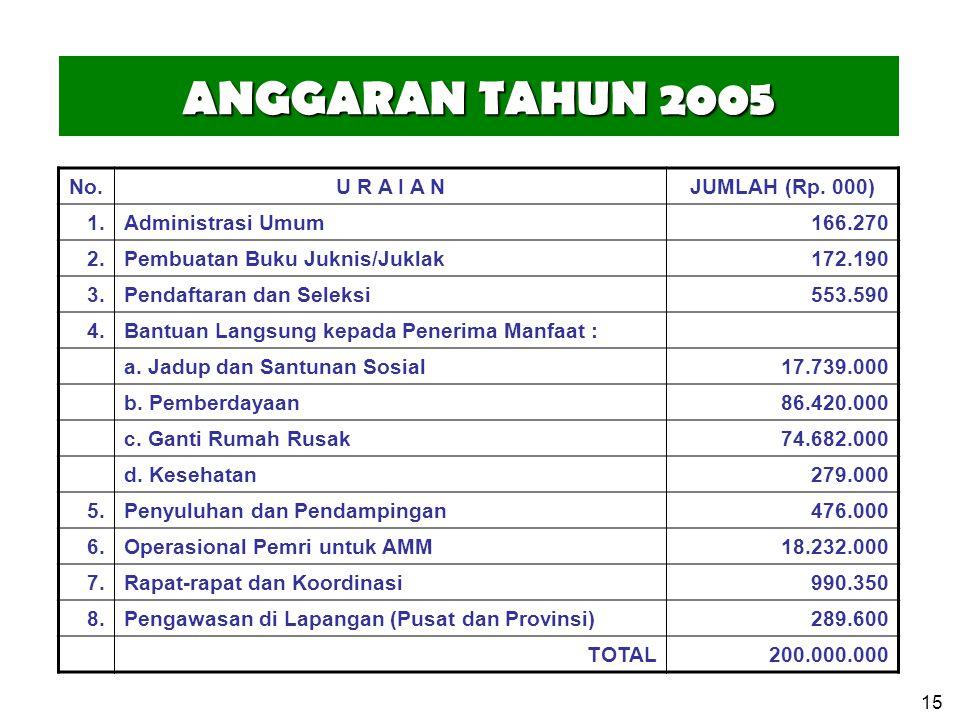 15 ANGGARAN TAHUN 2005 No.U R A I A NJUMLAH (Rp.