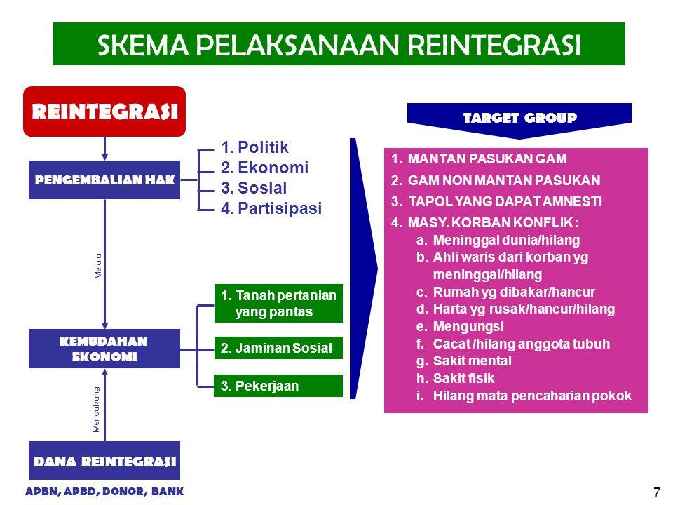 7 PENGEMBALIAN HAK KEMUDAHAN EKONOMI DANA REINTEGRASI Mendukung REINTEGRASI APBN, APBD, DONOR, BANK SKEMA PELAKSANAAN REINTEGRASI 1.MANTAN PASUKAN GAM 2.GAM NON MANTAN PASUKAN 3.TAPOL YANG DAPAT AMNESTI 4.MASY.