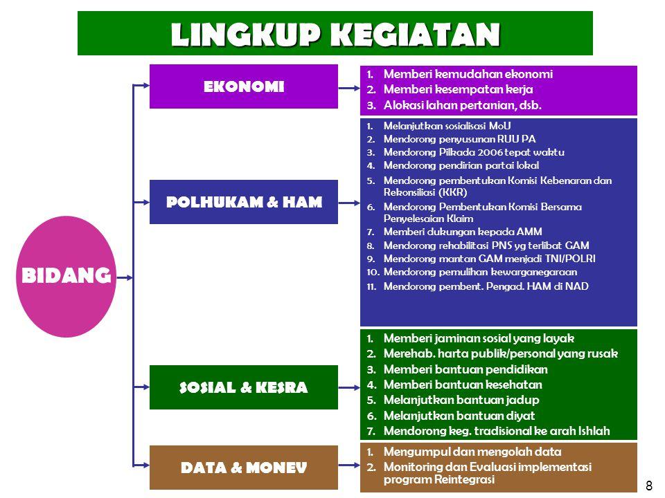 8 BIDANG LINGKUP KEGIATAN SOSIAL & KESRA POLHUKAM & HAM EKONOMI 1.Melanjutkan sosialisasi MoU 2.Mendorong penyusunan RUU PA 3.Mendorong Pilkada 2006 t