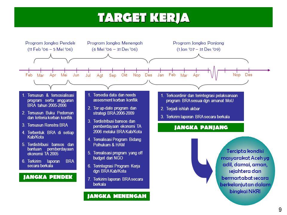 10 PROGRAM KERJA Mar MeiApr Jul Jun AgtSep Des Program Jangka Pendek (11 Feb '06 – 5 Mei '06) Program Jangka Menengah (6 Mei '06 – 31 Des '06) Program Jangka Panjang (1 Jan '07 – 31 Des '09) Feb OktNopDes Jan Feb Nop Mar Apr Semua program jangka pendek dan jangka me- nengah telah terinte- grasikan dengan meka- nisme program pemba- ngunan Pemerintah Pu- sat dan Pemda Aceh hasil Pemilu 2009.
