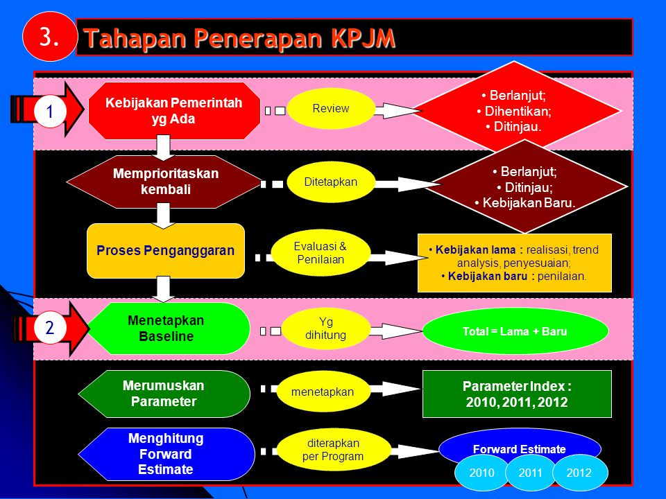 16 Menghitung Forward Estimate diterapkan per Program Forward Estimate Parameter Index : 2010, 2011, 2012 Kebijakan lama : realisasi, trend analysis,
