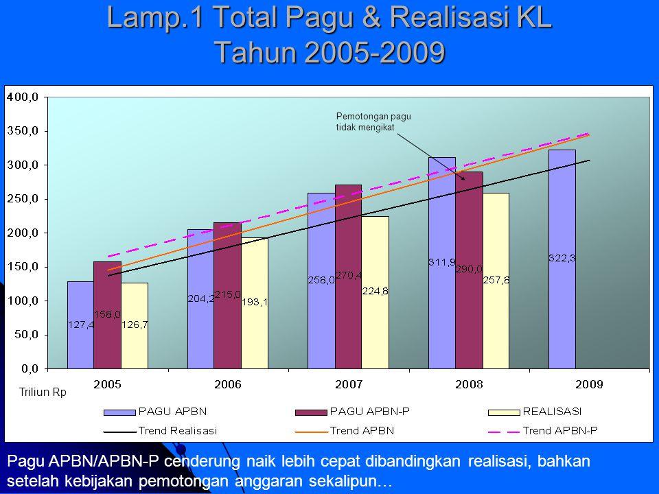 Lamp.2 Realisasi Belanja Mengikat & Tdk Mengikat KL Rp Murni 2005-2008 (% terhadap APBN, APBN-P) Rata-rata % realisasi APBN-P: 85,5% Rata-rata % realisasi APBN: 90,9% Realisasi belum pernah mencapai 100%...