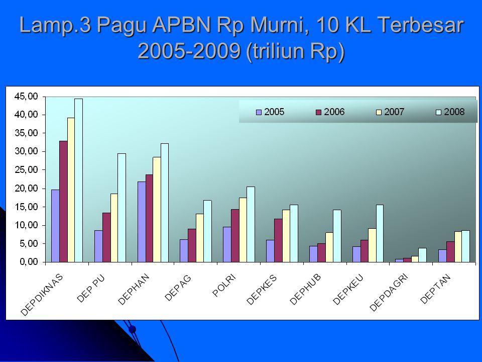 Lamp.4 Realisasi dari 10 KL dengan Pagu APBN Rp Murni Terbesar, 2005-2009 (% terhadap Pagu APBN Rp Murni)