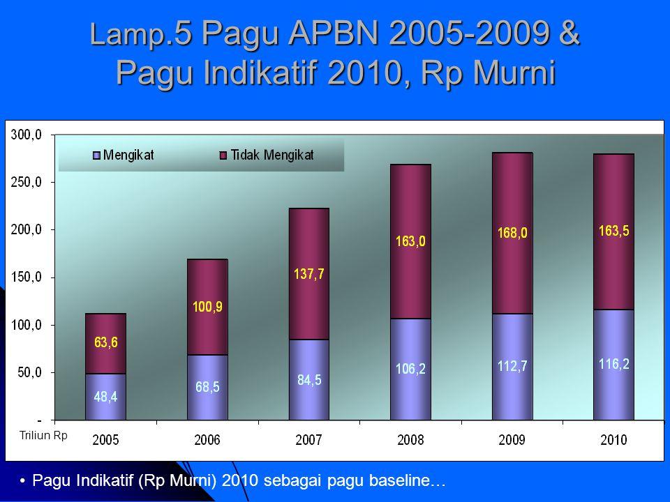 Lamp.5 Pagu APBN 2005-2009 & Pagu Indikatif 2010, Rp Murni Triliun Rp Pagu Indikatif (Rp Murni) 2010 sebagai pagu baseline…