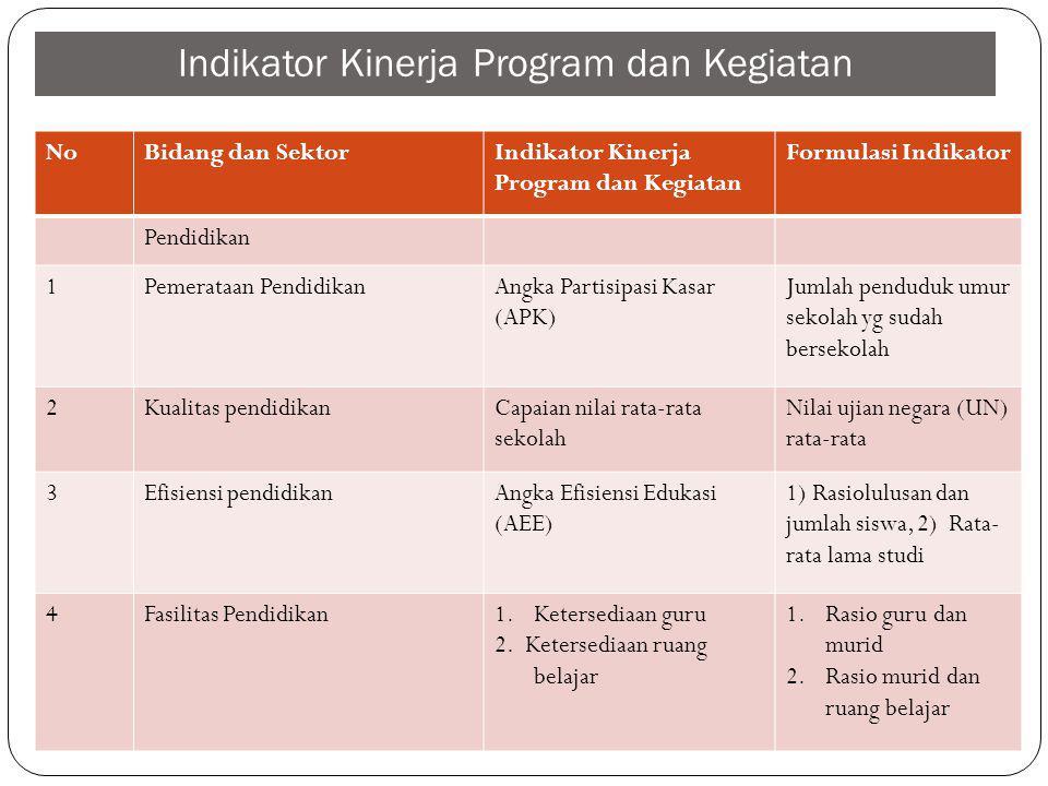 Indikator Kinerja Program dan Kegiatan NoBidang dan SektorIndikator Kinerja Program dan Kegiatan Formulasi Indikator Pendidikan 1Pemerataan Pendidikan