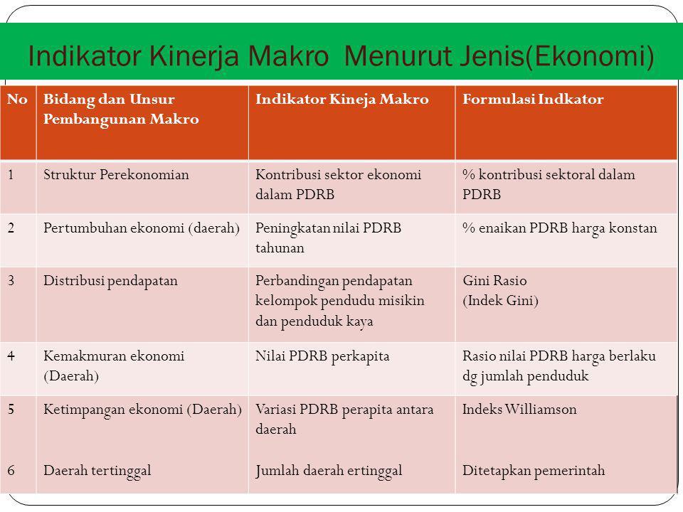 Indikator Kinerja Makro Menurut Jenis(Ekonomi) NoBidang dan Unsur Pembangunan Makro Indikator Kineja MakroFormulasi Indkator 1Struktur PerekonomianKontribusi sektor ekonomi dalam PDRB % kontribusi sektoral dalam PDRB 2Pertumbuhan ekonomi (daerah)Peningkatan nilai PDRB tahunan % enaikan PDRB harga konstan 3Distribusi pendapatanPerbandingan pendapatan kelompok pendudu misikin dan penduduk kaya Gini Rasio (Indek Gini) 4Kemakmuran ekonomi (Daerah) Nilai PDRB perkapitaRasio nilai PDRB harga berlaku dg jumlah penduduk 5656 Ketimpangan ekonomi (Daerah) Daerah tertinggal Variasi PDRB perapita antara daerah Jumlah daerah ertinggal Indeks Williamson Ditetapkan pemerintah