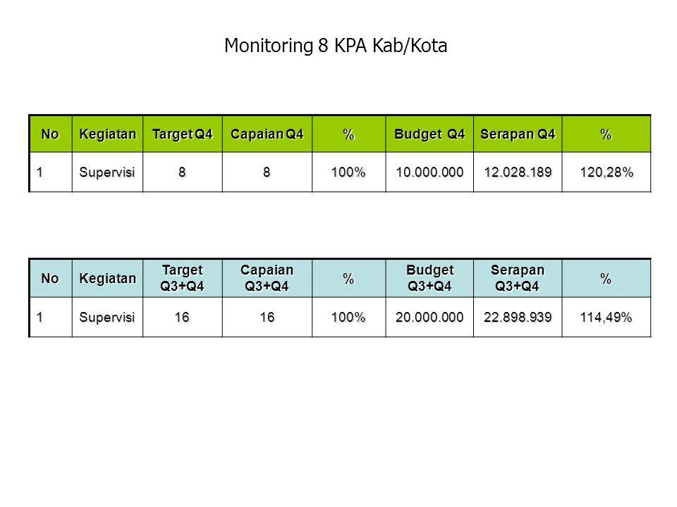 Monitoring 8 KPA Kab/Kota NoKegiatan Target Q4 Capaian Q4 % Budget Q4 Serapan Q4 % 1Supervisi88100%10.000.00012.028.189120,28% NoKegiatan Target Q3+Q4 Capaian Q3+Q4 % Budget Q3+Q4 Serapan Q3+Q4 %1Supervisi1616100%20.000.00022.898.939114,49%