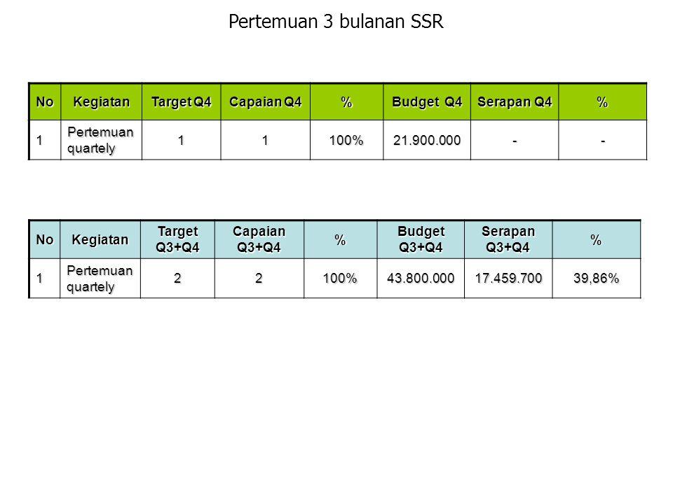 Pertemuan 3 bulanan SSR NoKegiatan Target Q4 Capaian Q4 % Budget Q4 Serapan Q4 % 1 Pertemuan quartely 11100%21.900.000-- NoKegiatan Target Q3+Q4 Capai