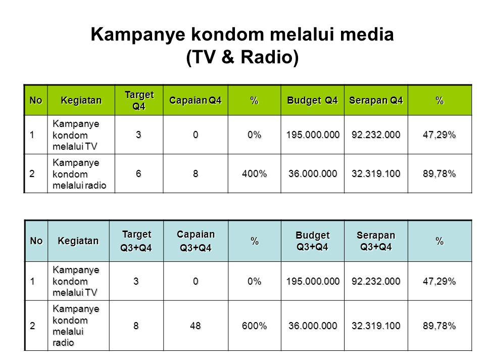 Kampanye kondom melalui media (TV & Radio) NoKegiatan Target Q4 Capaian Q4 % Budget Q4 Serapan Q4 % 1 Kampanye kondom melalui TV 300%195.000.00092.232.000 47,29% 2 Kampanye kondom melalui radio 68400%36.000.00032.319.10089,78% NoKegiatanTargetQ3+Q4CapaianQ3+Q4% Budget Q3+Q4 Serapan Q3+Q4 %1 Kampanye kondom melalui TV 300%195.000.00092.232.000 47,29% 2 Kampanye kondom melalui radio 848600%36.000.00032.319.10089,78%