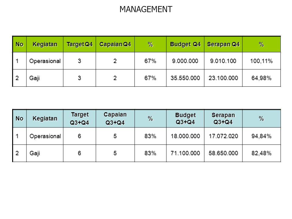 MANAGEMENT NoKegiatan Target Q4 Capaian Q4 % Budget Q4 Serapan Q4 % 1Operasional3267%9.000.0009.010.100100,11% 2Gaji3267%35.550.00023.100.00064,98% NoKegiatanTargetQ3+Q4CapaianQ3+Q4% Budget Q3+Q4 Serapan Q3+Q4 %1Operasional6583%18.000.00017.072.02094,84% 2Gaji6583%71.100.00058.650.00082,48%