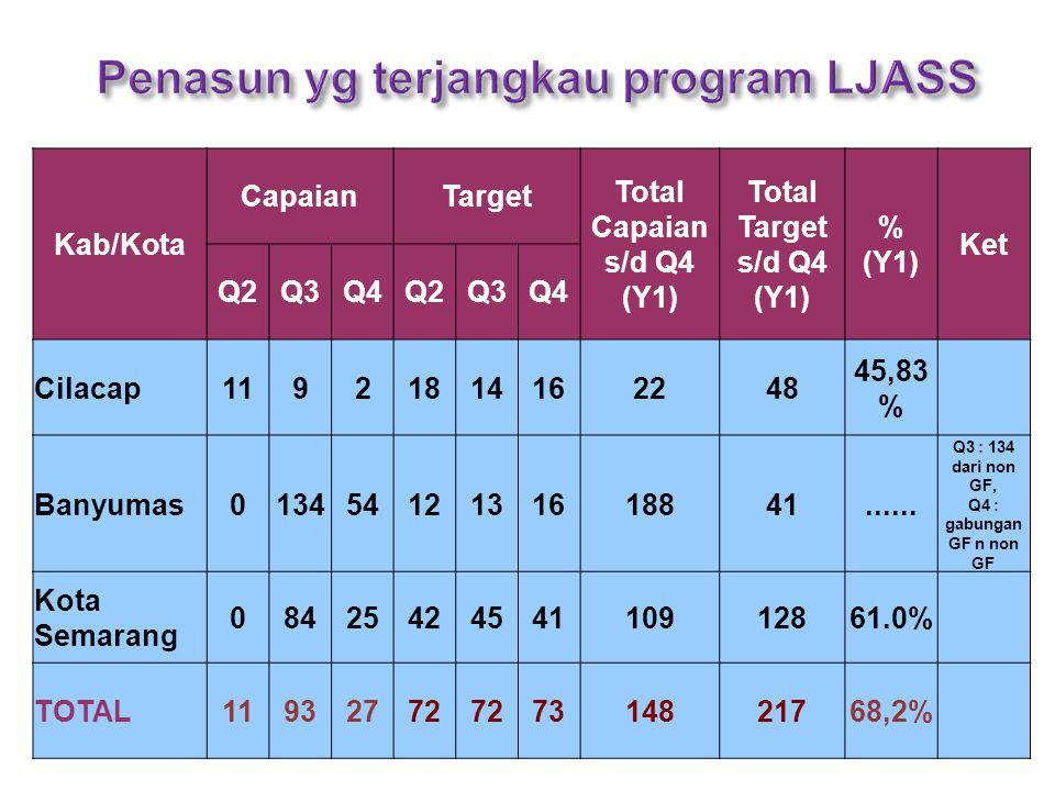 Kab/Kota CapaianTarget Total Capaian s/d Q4 (Y1) Total Target s/d Q4 (Y1) % (Y1) Ket Q2Q3Q4Q2Q3Q4 Cilacap11921814162248 45,83 % Banyumas01345412131618