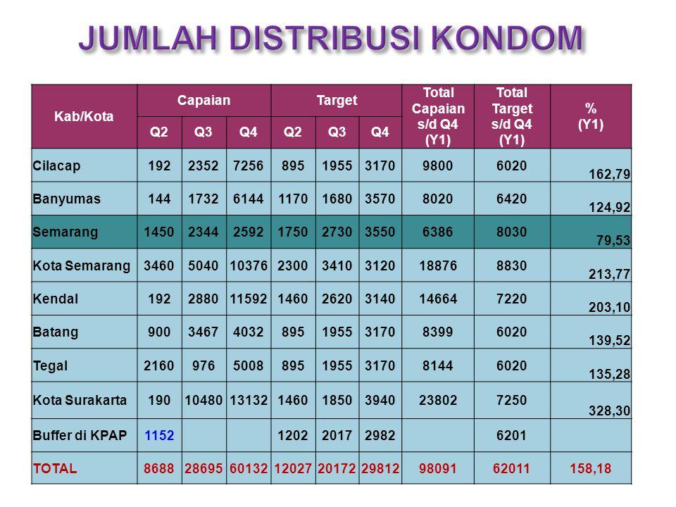 Kab/Kota CapaianTarget Total Capaian s/d Q4 (Y1) Total Target s/d Q4 (Y1) % (Y1) Q2Q3Q4Q2Q3Q4 Cilacap192235272568951955317098006020 162,79 Banyumas1441732614411701680357080206420 124,92 Semarang14502344259217502730355063868030 79,53 Kota Semarang3460504010376230034103120188768830 213,77 Kendal192288011592146026203140146647220 203,10 Batang900346740328951955317083996020 139,52 Tegal216097650088951955317081446020 135,28 Kota Surakarta1901048013132146018503940238027250 328,30 Buffer di KPAP11521202201729826201 TOTAL868828695601321202720172298129809162011158,18