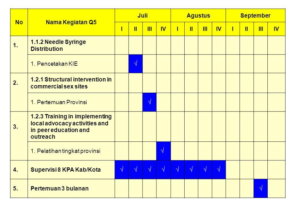 NoNama Kegiatan Q5 JuliAgustusSeptember IIIIIIIVIIIIIIIVIIIIIIIV 1. 1.1.2 Needle Syringe Distribution 1. Pencetakan KIE√ 2. 1.2.1 Structural intervent
