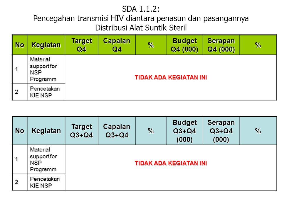 SDA 1.2.1: Pencegahan HIV Melalui Transmisi Seksual Intervensi Struktural Di Lokasi Seks Komersial NoKegiatan Target Q4 Capaian Q4 % Budget Q4 Serapan Q4 % 1 Material support (dildo & flashcard) 22100%3.000.0002.920.00097,33% 2 Pertemuan PMTS 22100%15.700.00015.200.00096,82% 3 Pelatihan PE 3267%45.600.00029.085.00063,78% NoKegiatan Target Q3+Q4 Capaian Q3+Q4 % Budget Q3+Q4 Serapan Q3+Q4 %1 Material support (dildo & flashcard) 44100%6.000.0005.920.00098,66% 2 Pertemuan PMTS 44100%31.800.00028.025.50088,13% 3 Pelatihan PE 4375%51.000.00033.885.00066,44%