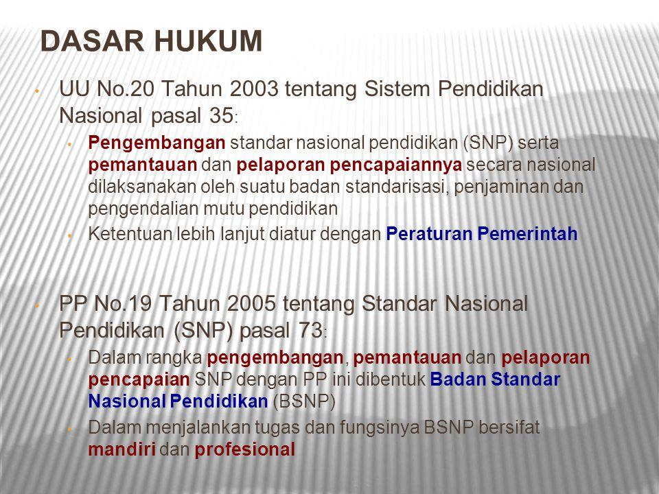 DASAR HUKUM UU No.20 Tahun 2003 tentang Sistem Pendidikan Nasional pasal 35 : Pengembangan standar nasional pendidikan (SNP) serta pemantauan dan pela