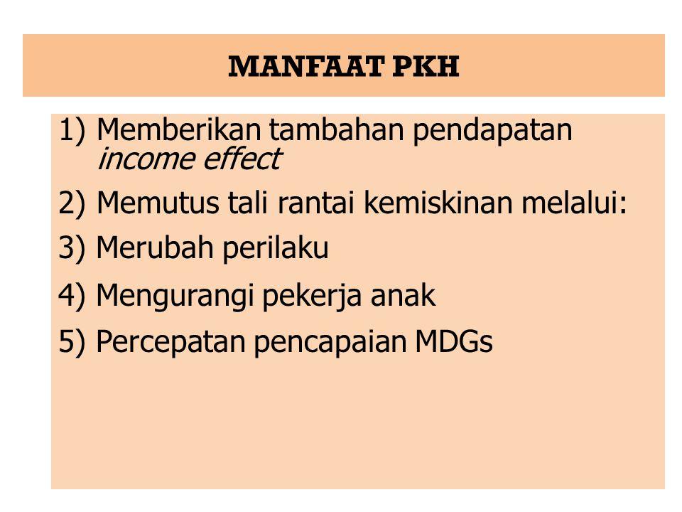1)Memberikan tambahan pendapatan income effect 2)Memutus tali rantai kemiskinan melalui: 3) Merubah perilaku 4) Mengurangi pekerja anak 5) Percepatan pencapaian MDGs MANFAAT PKH