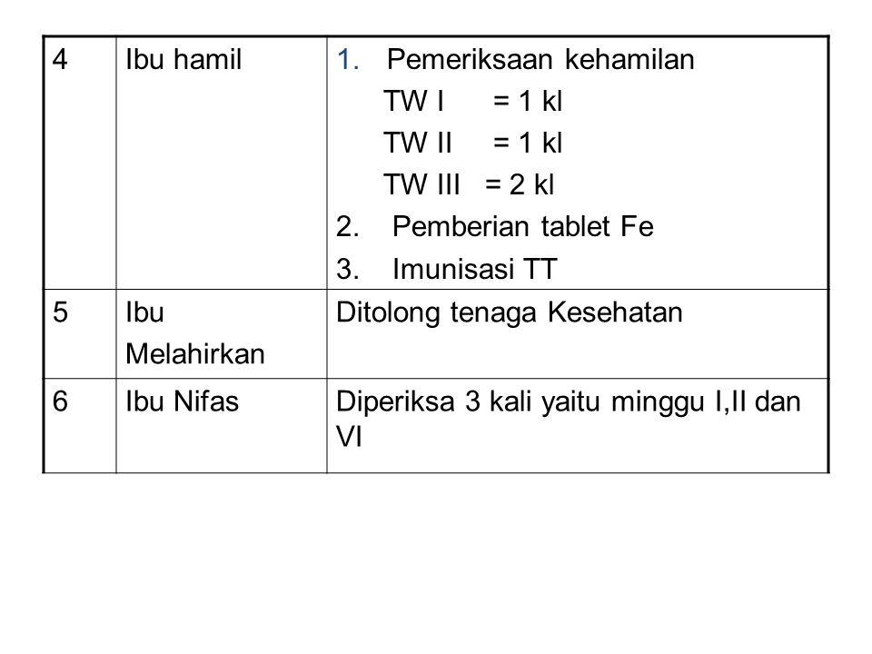 4Ibu hamil1.Pemeriksaan kehamilan TW I = 1 kl TW II = 1 kl TW III = 2 kl 2.