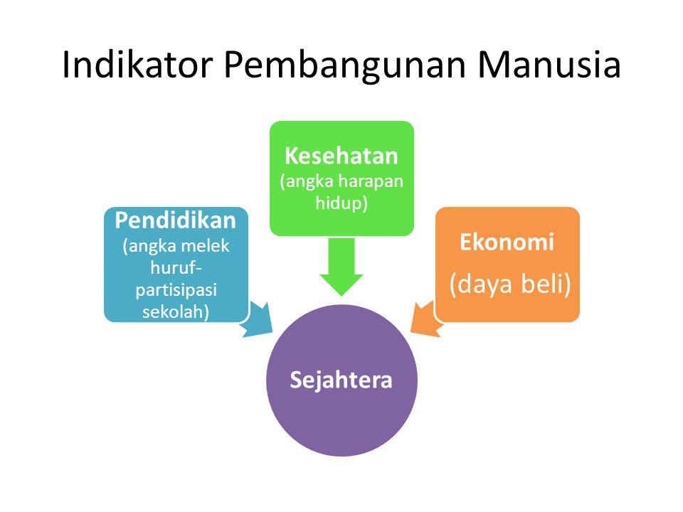 Indikator Pembangunan Manusia Sejahtera Pendidikan (angka melek huruf- partisipasi sekolah) Kesehatan (angka harapan hidup) Ekonomi (daya beli)
