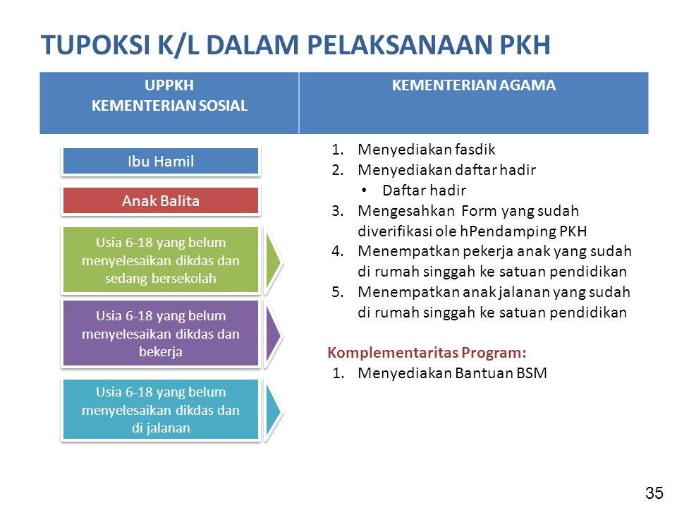 TUPOKSI K/L DALAM PELAKSANAAN PKH UPPKH KEMENTERIAN SOSIAL KEMENTERIAN AGAMA 1.Menyediakan fasdik 2.Menyediakan daftar hadir Daftar hadir 3.Mengesahkan Form yang sudah diverifikasi ole hPendamping PKH 4.Menempatkan pekerja anak yang sudah di rumah singgah ke satuan pendidikan 5.Menempatkan anak jalanan yang sudah di rumah singgah ke satuan pendidikan Komplementaritas Program: 1.Menyediakan Bantuan BSM 35 Ibu Hamil Anak Balita Usia 6-18 yang belum menyelesaikan dikdas dan sedang bersekolah Usia 6-18 yang belum menyelesaikan dikdas dan bekerja Usia 6-18 yang belum menyelesaikan dikdas dan di jalanan Usia 6-18 yang belum menyelesaikan dikdas dan di jalanan