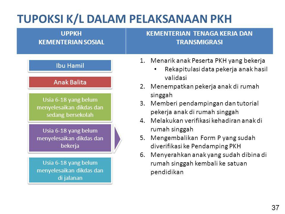 TUPOKSI K/L DALAM PELAKSANAAN PKH UPPKH KEMENTERIAN SOSIAL KEMENTERIAN TENAGA KERJA DAN TRANSMIGRASI 1.Menarik anak Peserta PKH yang bekerja Rekapitulasi data pekerja anak hasil validasi 2.Menempatkan pekerja anak di rumah singgah 3.Memberi pendampingan dan tutorial pekerja anak di rumah singgah 4.Melakukan verifikasi kehadiran anak di rumah singgah 5.Mengembalikan Form P yang sudah diverifikasi ke Pendamping PKH 6.Menyerahkan anak yang sudah dibina di rumah singgah kembali ke satuan pendidikan 37 Ibu Hamil Anak Balita Usia 6-18 yang belum menyelesaikan dikdas dan sedang bersekolah Usia 6-18 yang belum menyelesaikan dikdas dan bekerja Usia 6-18 yang belum menyelesaikan dikdas dan di jalanan Usia 6-18 yang belum menyelesaikan dikdas dan di jalanan