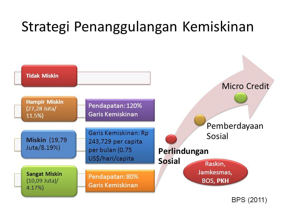 PKH dan Pembangunan Sosial PKHIPMMDGs