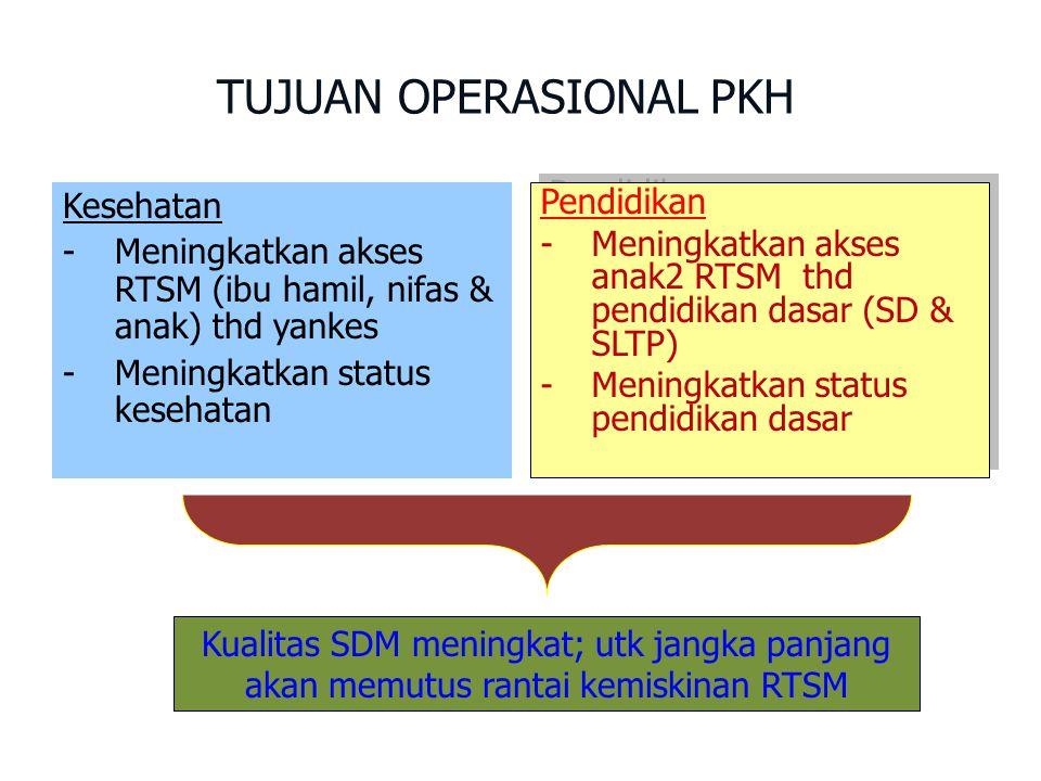 Kesehatan - Meningkatkan akses RTSM (ibu hamil, nifas & anak) thd yankes - Meningkatkan status kesehatan Kesehatan - Meningkatkan akses RTSM (ibu hamil, nifas & anak) thd yankes - Meningkatkan status kesehatan TUJUAN OPERASIONAL PKH Pendidikan - Meningkatkan akses anak2 RTSM thd pendidikan dasar (SD & SLTP) - Meningkatkan status pendidikan dasar Pendidikan - Meningkatkan akses anak2 RTSM thd pendidikan dasar (SD & SLTP) - Meningkatkan status pendidikan dasar Kualitas SDM meningkat; utk jangka panjang akan memutus rantai kemiskinan RTSM
